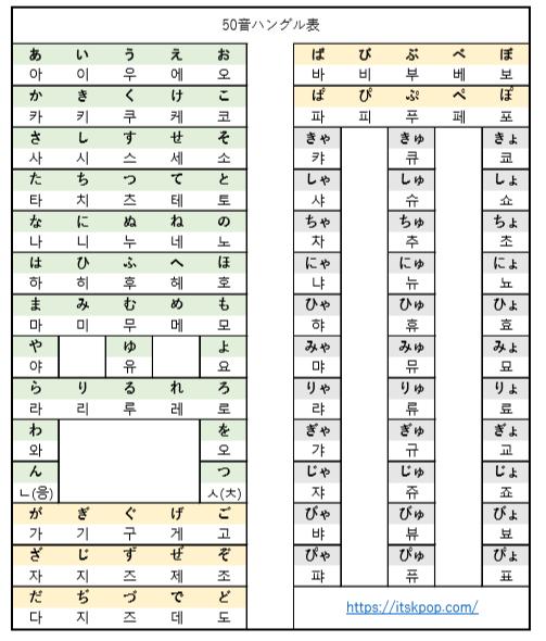 韓国語の読み方の基本:50音ハングル表