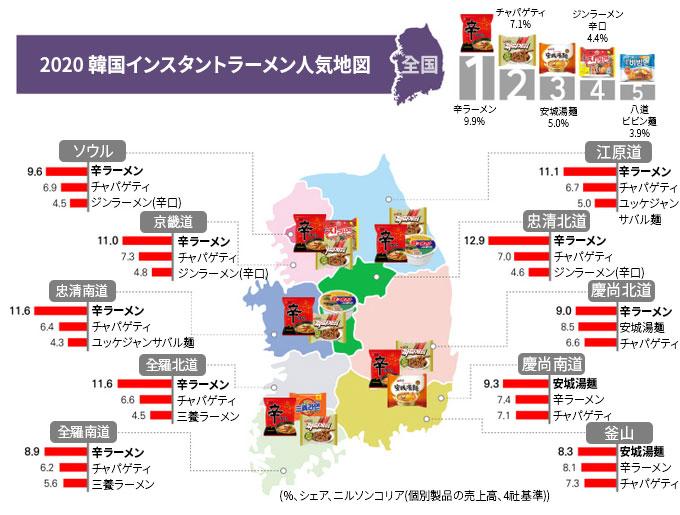 2020 韓国インスタントラーメン人気地図